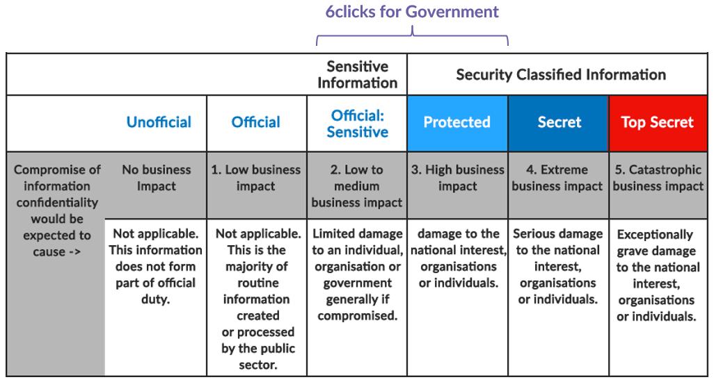 6clicks IRAP Protected